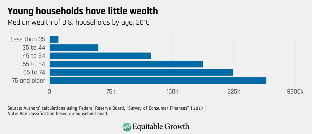 Homeownership and wealth - Young households have little wealth.